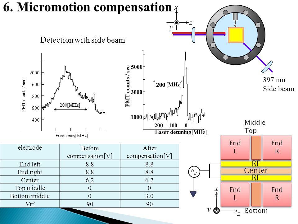 After compensation[V]